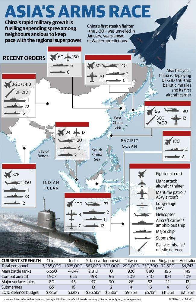 South China Sea Arms Race