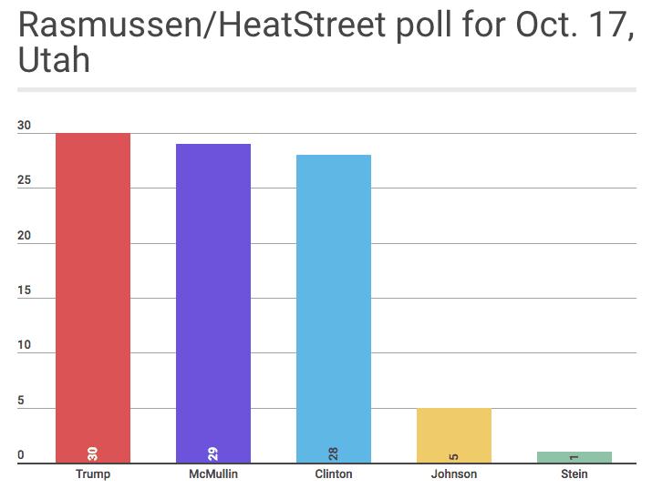 rasmussen-heat-street-poll-oct-17-utah