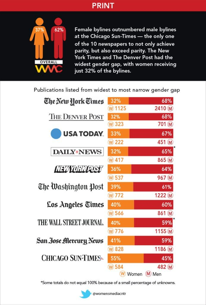 Image Woman's Media Center