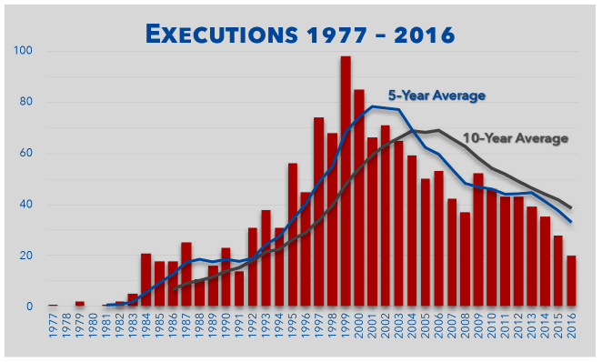 Image Executions 1977 - 2016