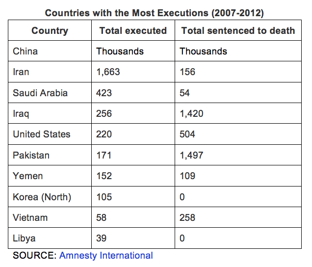 Image Executions by country 2007 - 2012 - Amnesty International