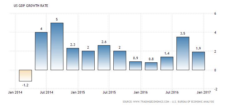 Image US GDP 2016-2017