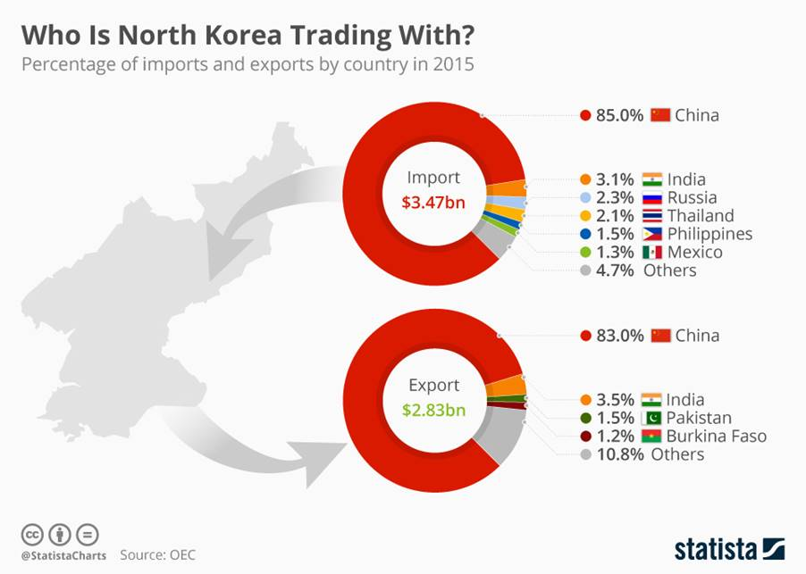 Image Who is N. Korea trading with?