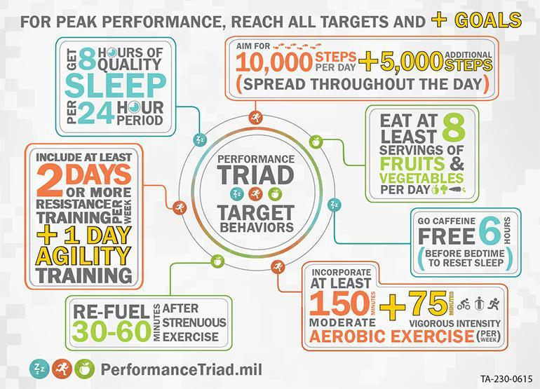 Image Performance Triad