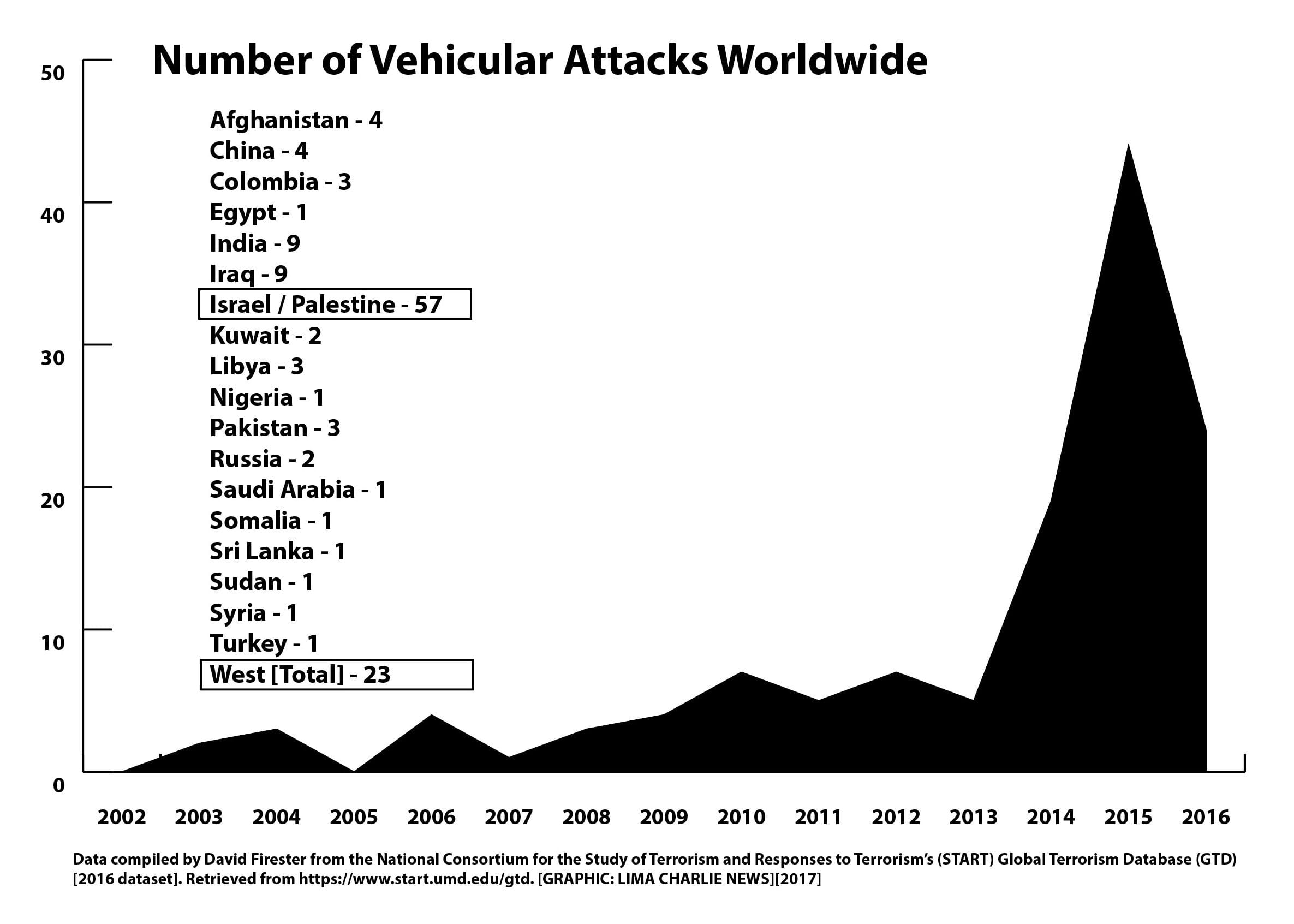 Image Number of Vehicular Attacks Worldwide [Lima Charlie News]