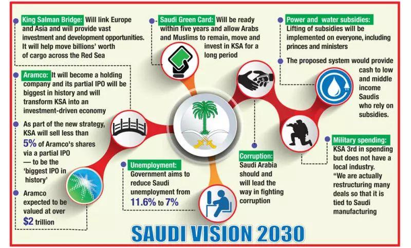 Image Saudi Vision 2030