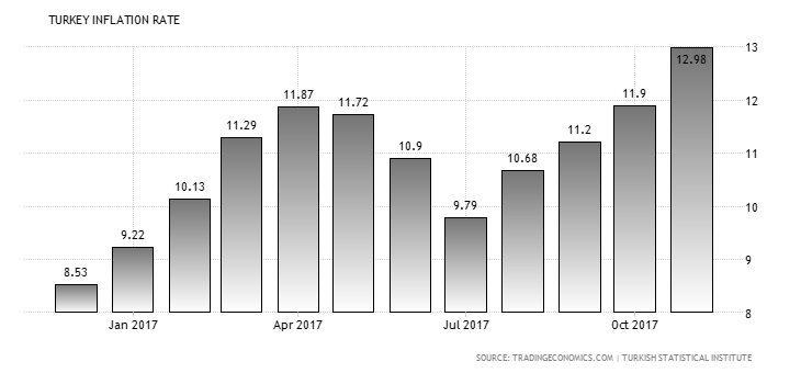 Image graph Turkey inflation 2017