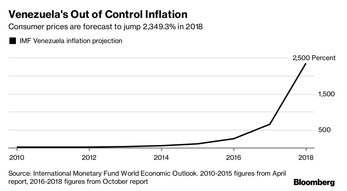 Image Venezuela inflation chart Bloomberg