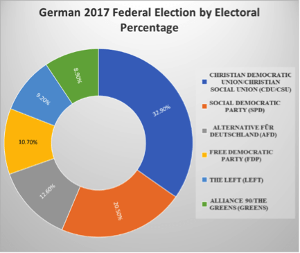 Image German elections 2017
