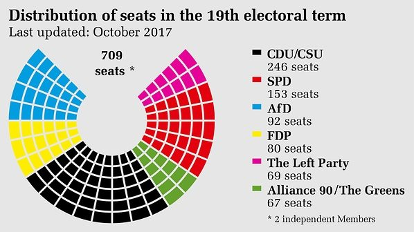 Image The distribution of seats in the 19th German Bundestag based on the official results.