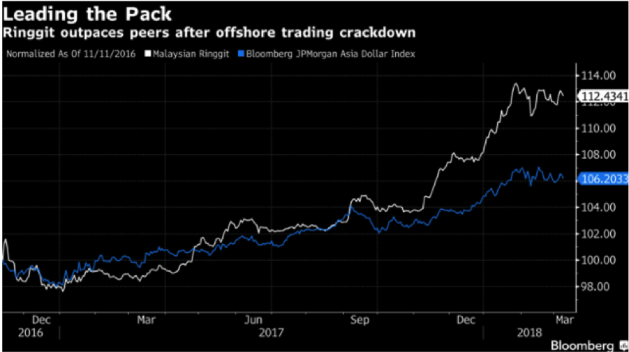 Image (Markets show the Ringgit increasing in strength over the past two years, prior to the upcoming election, translating to better overall revenue for the Malaysian government. Credit | Bloomberg.)