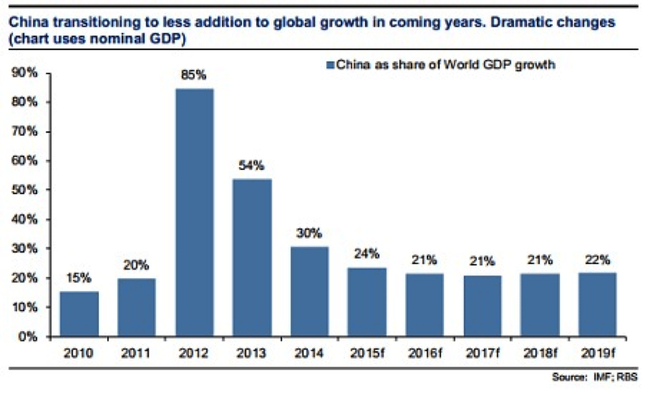 Image China GDP chart