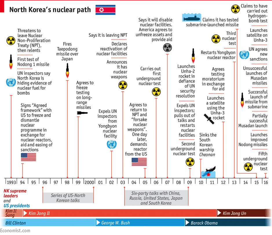 Image (The Economist; Timeline of North Korea's Nuclear Weapon Development)