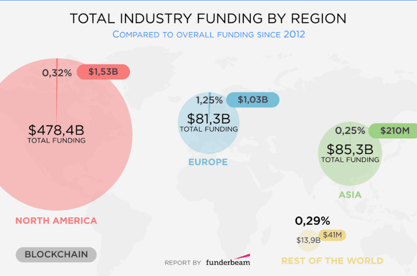 Image (North America leads Europe in blockchain funding, although Europe and Asia are close competitors in the region. | Source: Funderbeam)