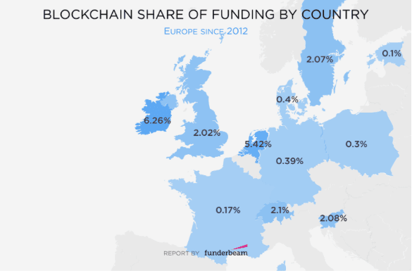 Image (Ireland leads the pack in Europe with the highest percentage of funding toward startups for blockchain. | Source: Funderbeam)