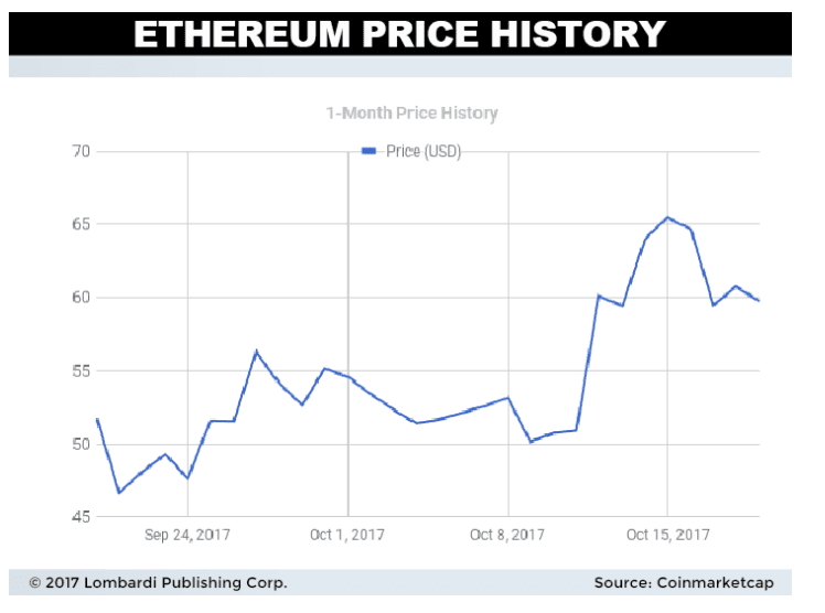 Image (Ethereum's rise over the last year is well-detailed above. Source: coinmarketcap)
