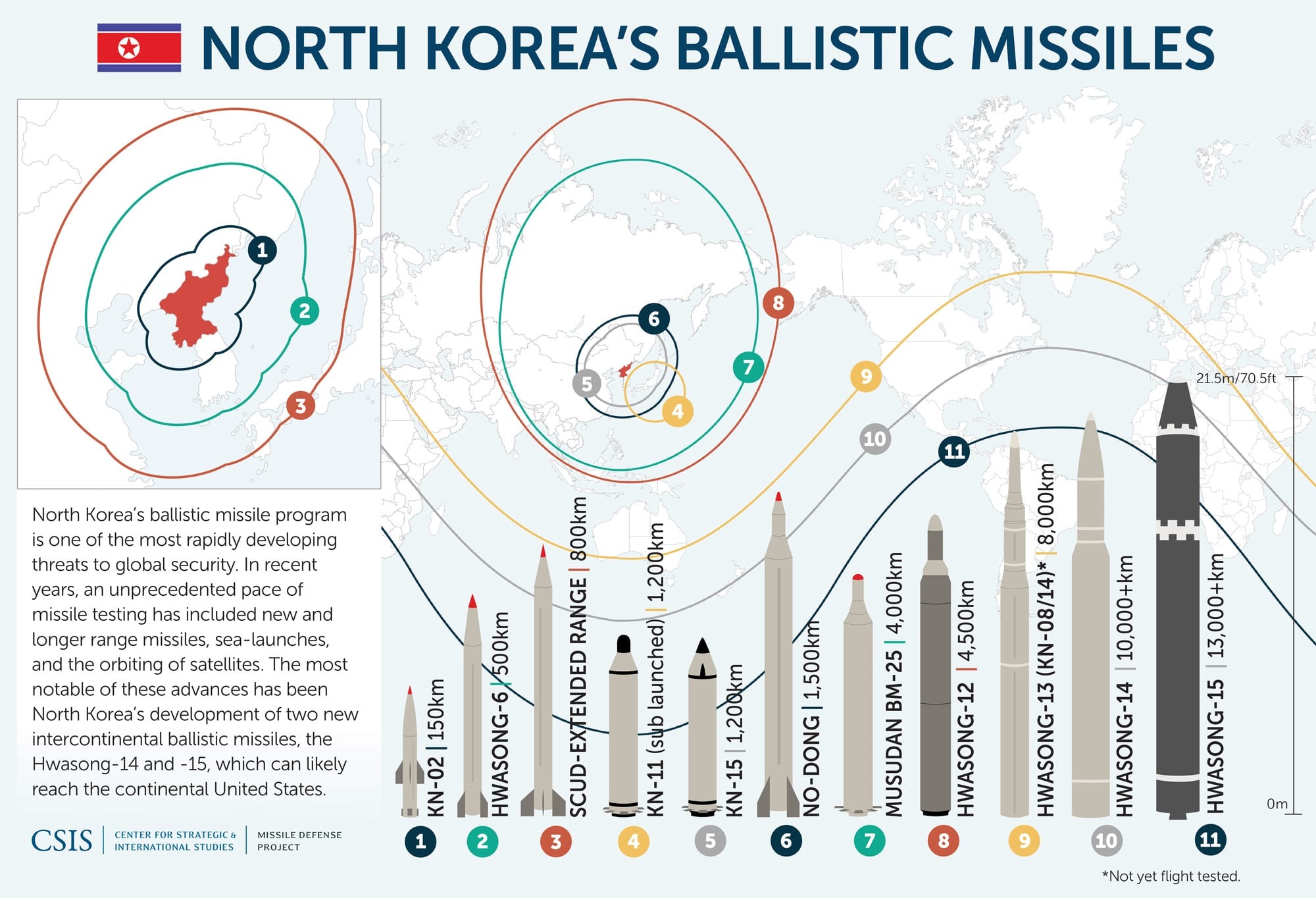 Image Center for Strategic and international Studies estimates of North Korean missile ranges. (CSIS Image)