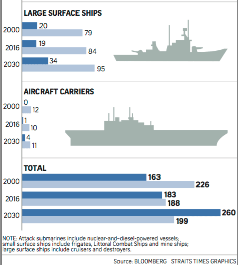 Image (The competition between China's and the US's growing classes of warships is shown above, with Beijing attempting to become a blue-water navy—operating globally across the deep waters of open oceans. | Source: Straits Times Graphics)