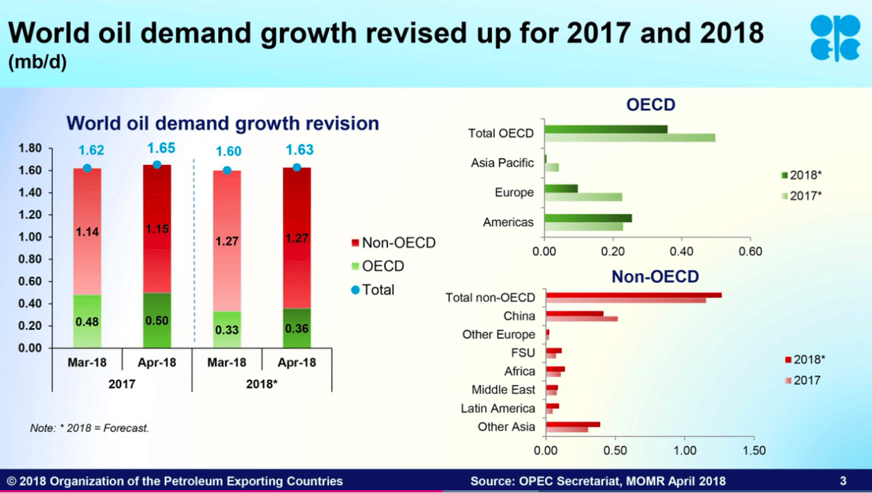 Image World oil demand growth chart