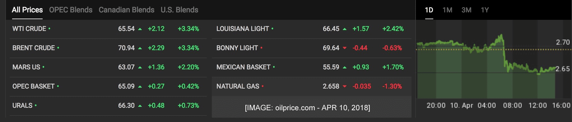 Image oil prices