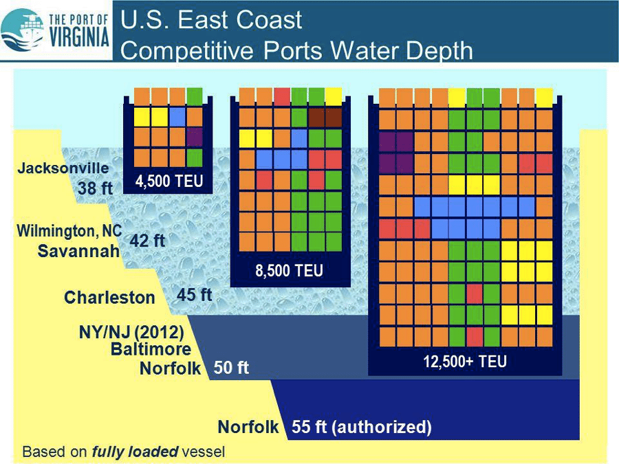 Image US Port Depths graphic