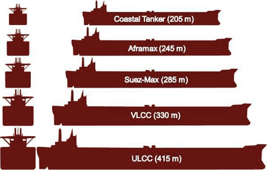 Image Tanker Sizes