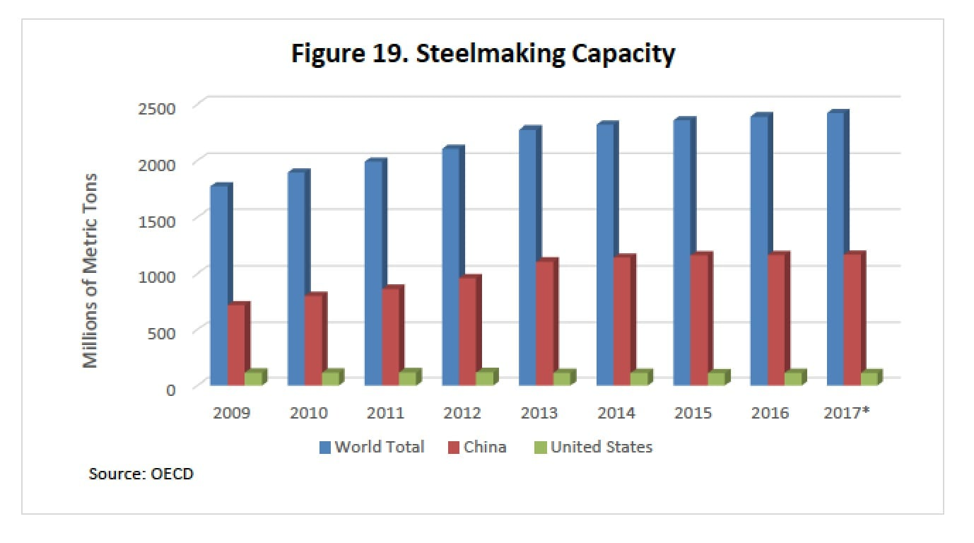 Image World Steelmaking Capacity