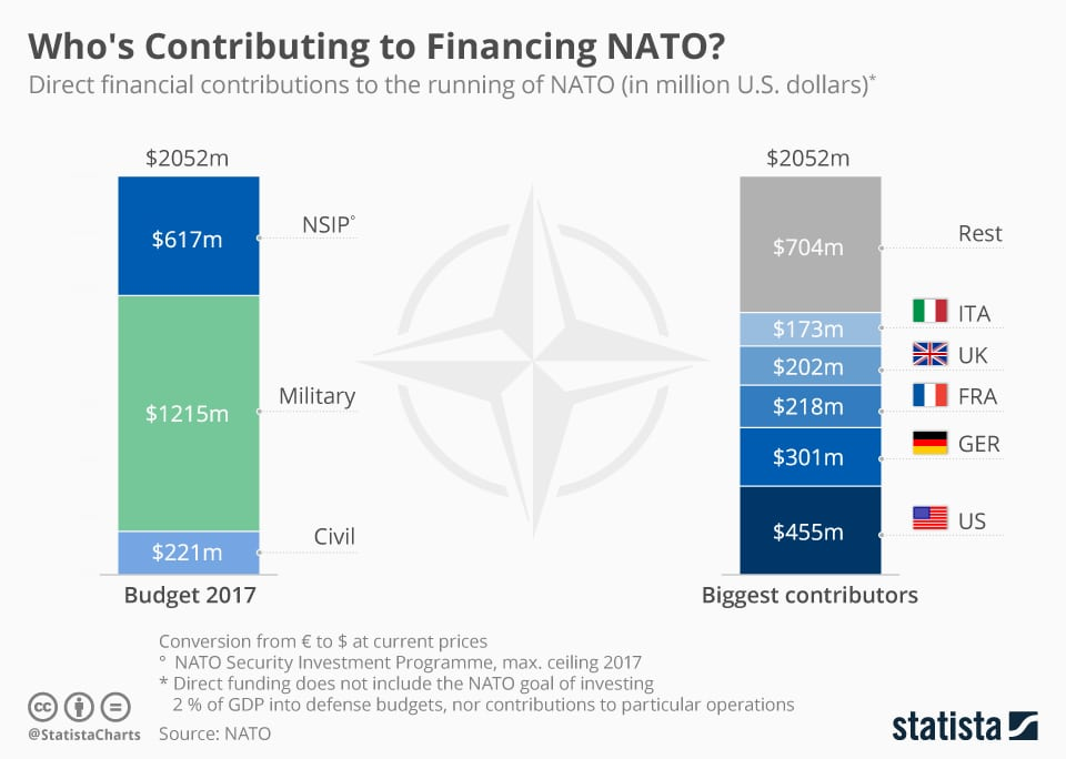Image chart [NATO Breakdown of Direct Contributions as of 2017]
