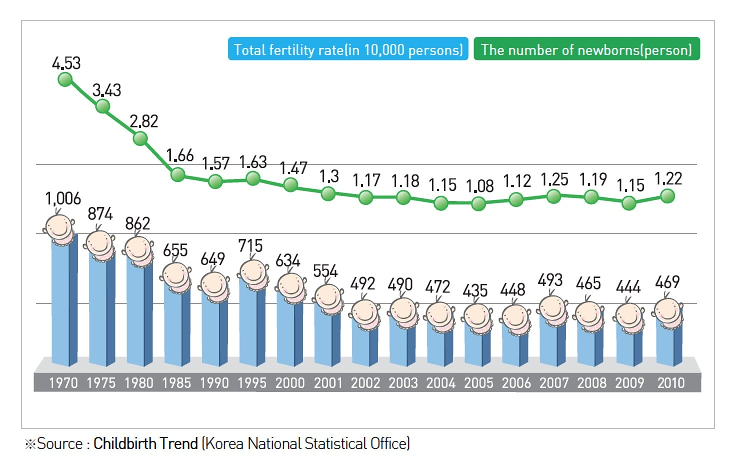 Image Korea's fertility rate