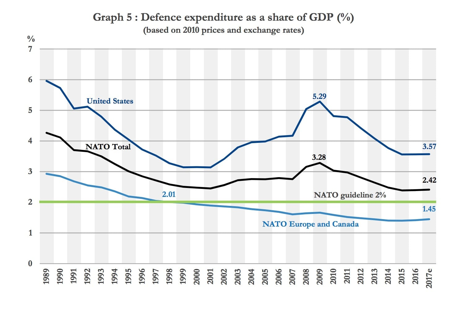 Image graph NATO Defence expenditure as a share of GDP