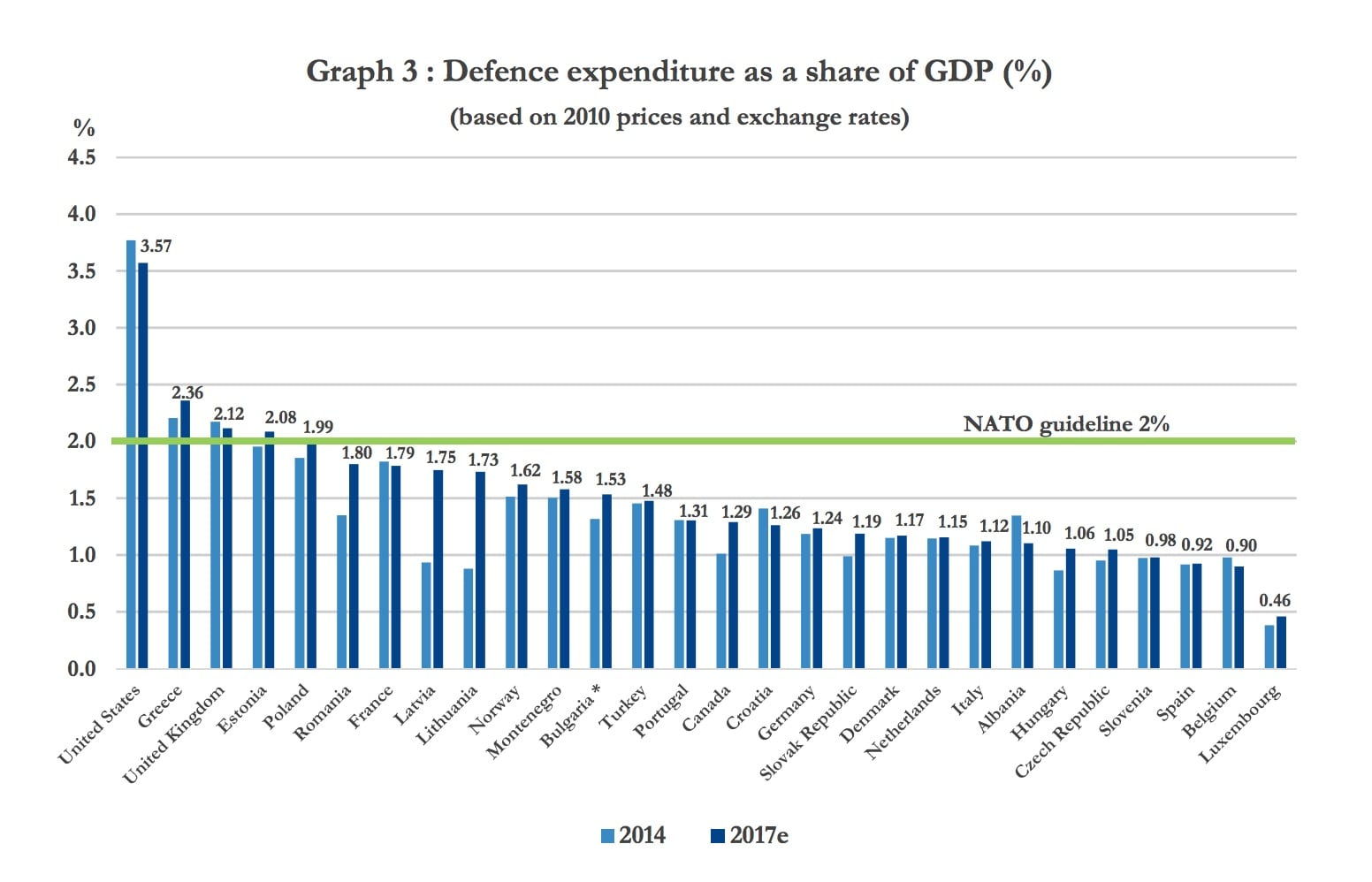 Image graph NATO graph Defence expenditure as a share of GDP