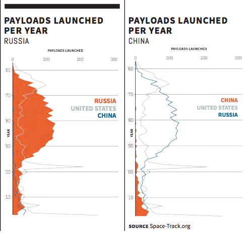 Image graphic Payloads launched by China Russia