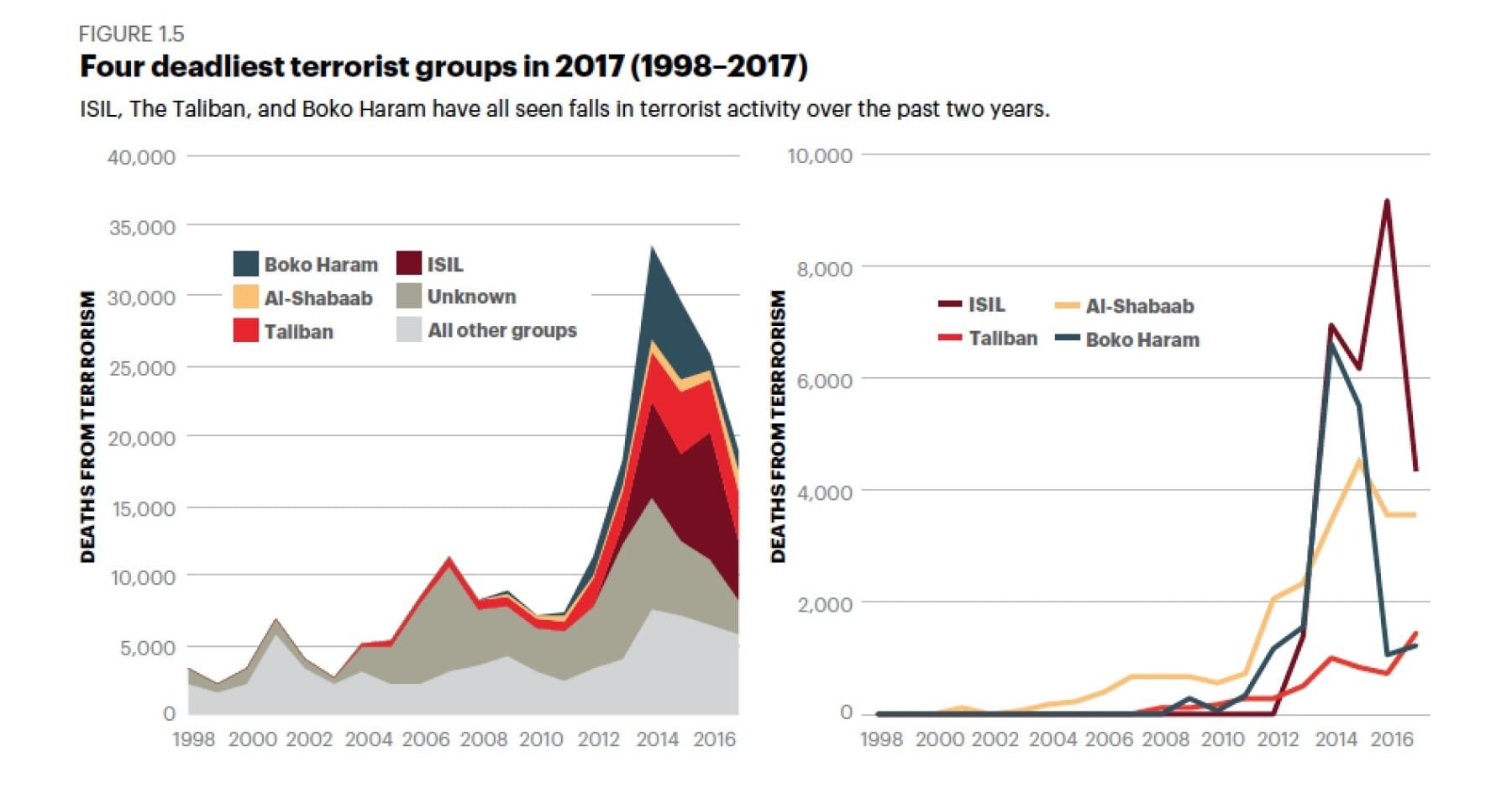 Global Terrorism Index 2018