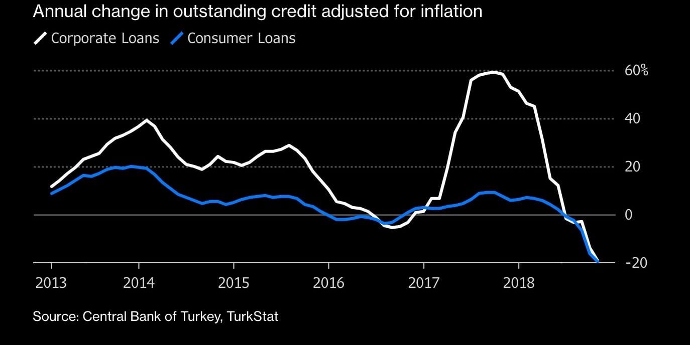 Image graph Turkey economy