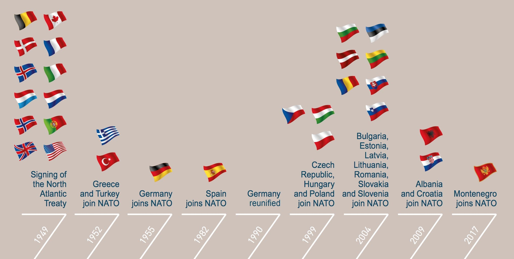 Image NATO member countries by year - Graphic from NATO 2018 Annual Report