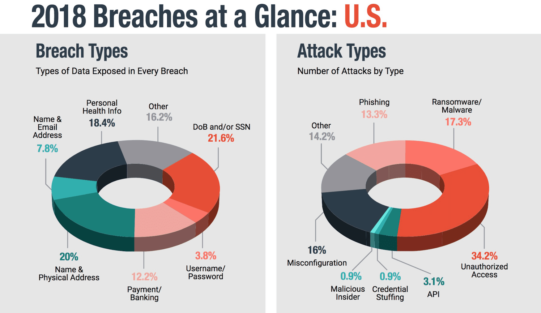 US cyber attacks